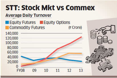 """""""How can stock exchanges demand parity when the two markets are so unalike,"""" asked Ahmedabad-based commodity exchange NMCE's chief executive Anil Mishra."""