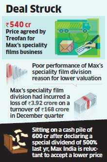 Max India's plan to sell speciality films business to German firm in trouble