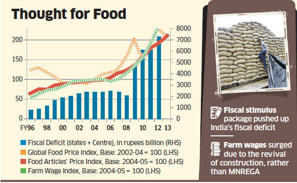 Cash transfers to cut food and fertiliser subsidies, grain export and limiting farm wages will lower food inflation below the comfort zone.