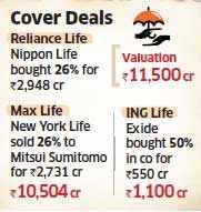 Top insurers eye HSBC's stake in Canara HSBC OBC Life Insurance