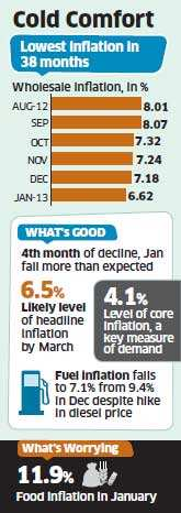 Cooling January inflation at 6.62 pc raise hopes of a rate cut by RBI