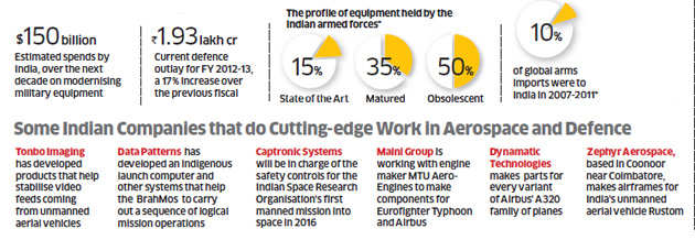 70 per cent of defence machinery imported while Indian