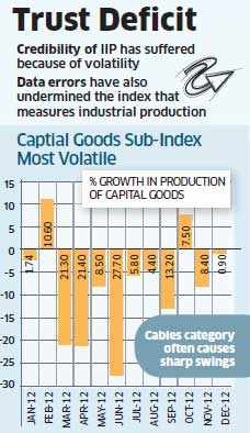 Saumitra Chaudhuri panel to fix declining credibility of IIP numbers