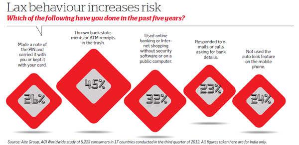 Lax behaviour increases risk