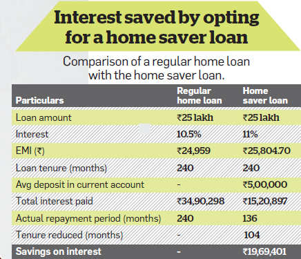 Interest saved by opting for a home saver loan