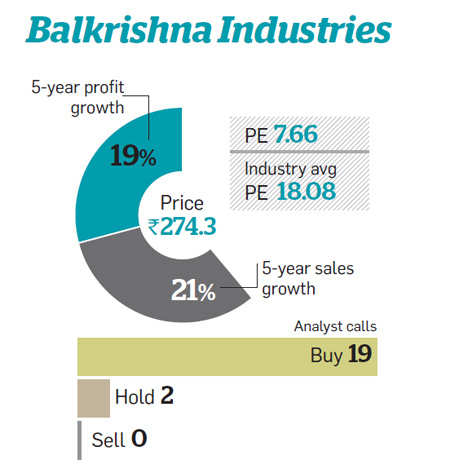 Balkrishna Industries