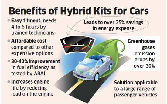 Soon You Will Be Able To Convert Your Car Into Hybrid Save Energy