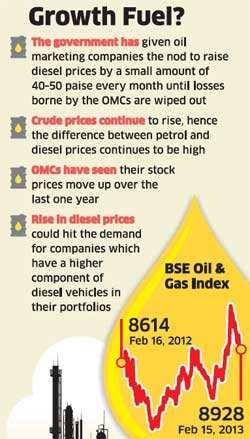 oil marketing stocks