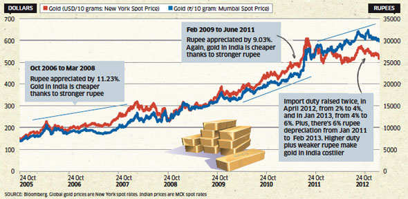 The Shining Truth: Gold price isn't made in India