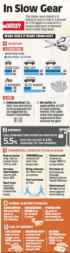 Budget 2013: Automobile industry demands cut in excise duty and policy stimulus