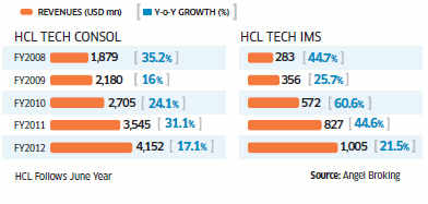HCL Technologies' with its new CEO Anant Gupta: Strength and