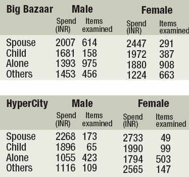 Women who shop with their spouse browse the least and buy the most.