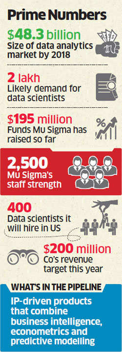 Mu Sigma attracts a clutch of foreign investors, gets valued at $1 billion, Dhiraj Rajaram is now king of data