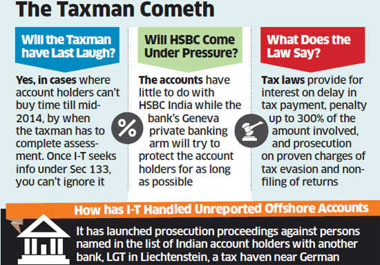 I-T forces HSBC A/c holders to provide details, surrender secrecy rights under Swiss law