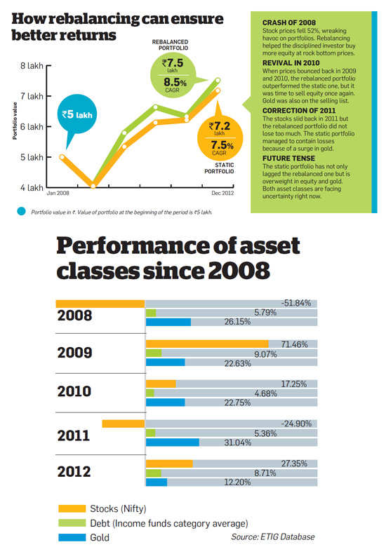 Performance of asset classes since 2008