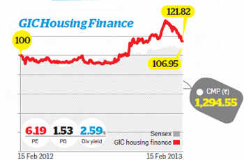 GIC Housing Finance