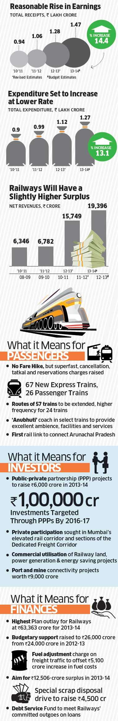 The passenger fare increase in January and 5% freight rise in the budget has marginally improved Railway finances.