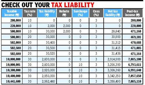 Budget 2013: Income tax
