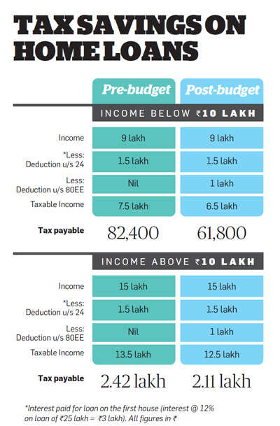 Tax savings on home loans