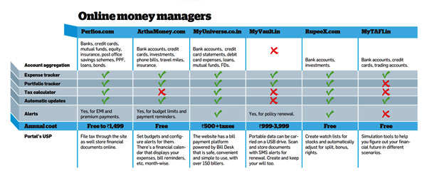 money management portals track your budget with a few mouse clicks