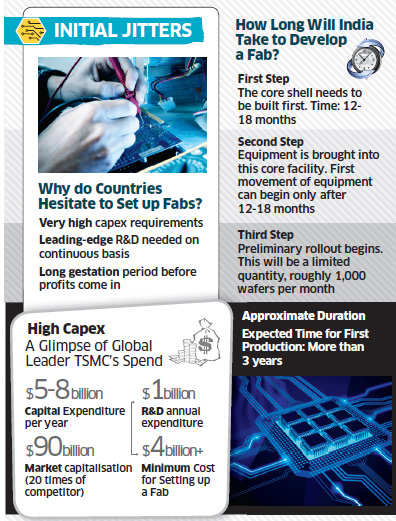 Budget 2013: What does setting up a semiconductor wafer fabrication
