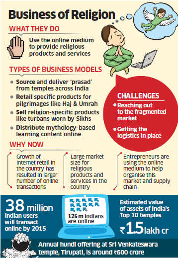 Religion e-commerce on the rise as ventures like 'Online Prasad', 'Proud Ummah' take off