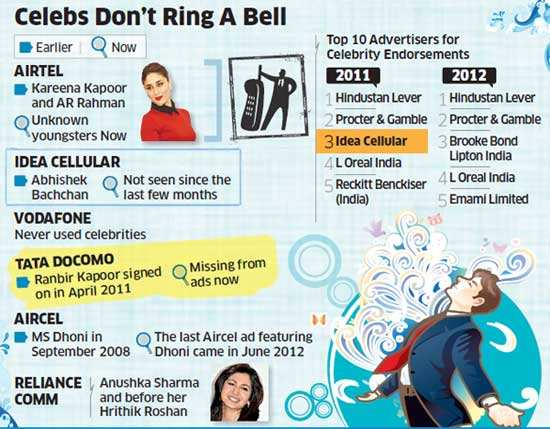 According to TAM data, not a single telecom brand figured among the top 10 advertisers using celebrities in 2012.