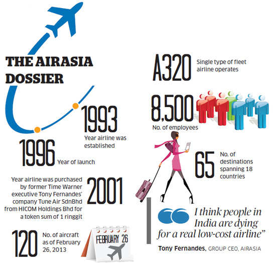 Airasia S India Entry To Mark Arrival Of Truly Low Cost Airline May