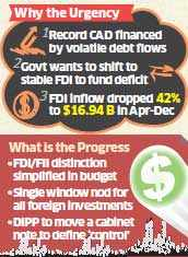 Ambitious reform: Plan to scrap FDI limits to rein in Current Account Deficit
