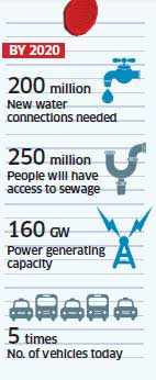 A new urban India: The $90 bn Delhi Mumbai Industrial corridor project now underway
