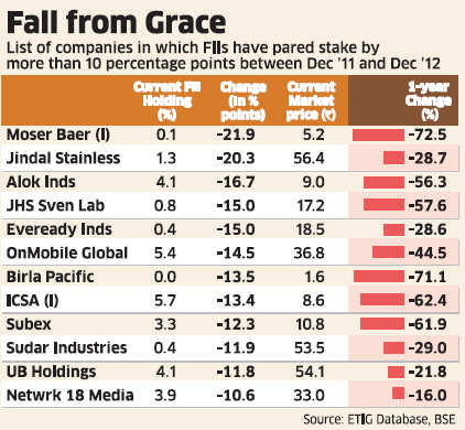 FIIs hit exit button in Struggling companies