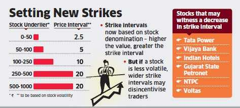 NSE tweaks the way option strike prices are fixed
