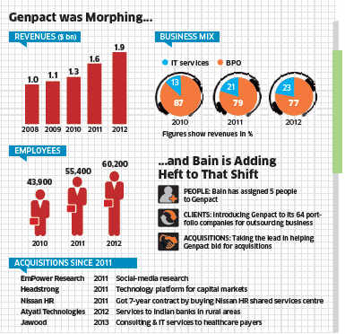 Six months after taking over Genpact, Bain Capital has deployed five people, opening new doors and chasing buyouts with an aim to double revenues in 5 years.