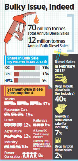 Bulk sales of diesel have fallen drastically since the price of the fuel for non-retail buyers was raised to market levels in January.