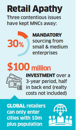 No change in FDI policy: Foreign retailers told to work out India rollout under existing rules