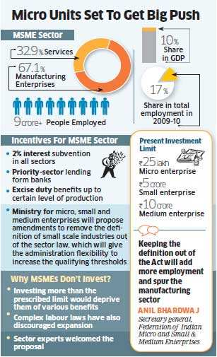 The government will revise the investments thresholds for micro, small and medium enterprises in line with inflation to encourage them to invest and expand.