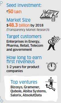 Power of ideas: Five hottest sectors for startups that may yield healthy returns