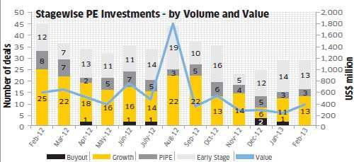 Deal watch: Private equity deal flow continues to be slow