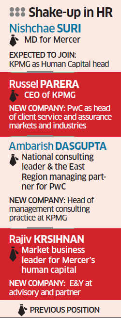Mercer MD Nishchae Suri quits, may join KPMG as human capital head
