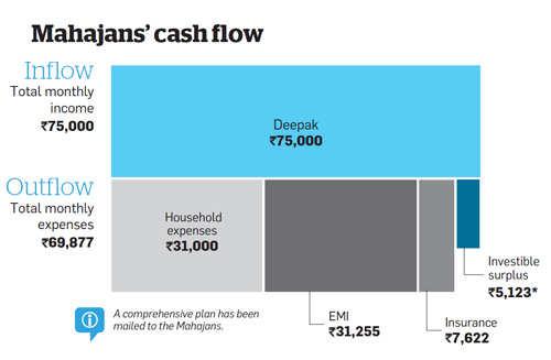 Mahajans' cash flow