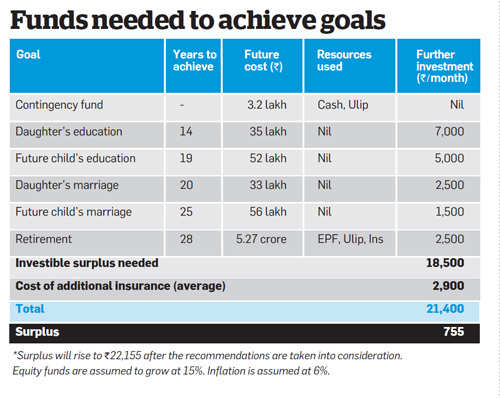 Funds needed to achieve goals