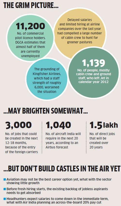 Job market: Entry of AirAsia, Etihad offers fresh cheer for