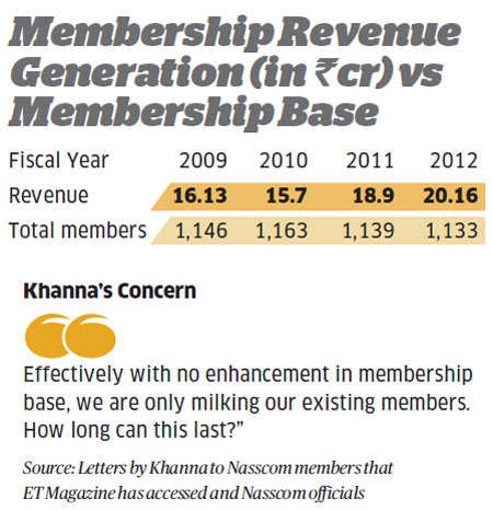 High attrition levels, stagnant membership ailing Nasscom