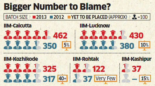 13 IIMs unlucky for placements: Sluggish economy leave up to 15% graduates without employment
