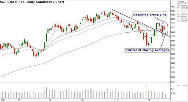 Daily candlestick chart