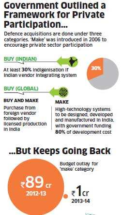 Why government has failed to encourage private sector in defence production