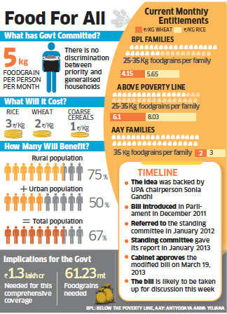 Food Security Bill: 2/3rd of population to get foodgrain at Rs 1-3/kg
