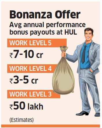 HUL executives get 70-100% bonuses of annual pay as co outperforms in tough  economy