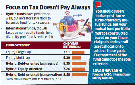 Invest in mutual funds on returns, not tax status