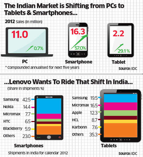 Can Lenovo protect its leadership in PCs & gain share in mobile, tablet businesses in India?